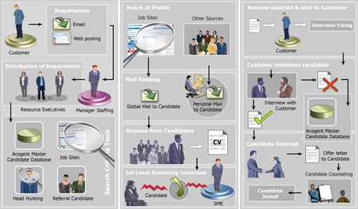 Recruitment Analysis